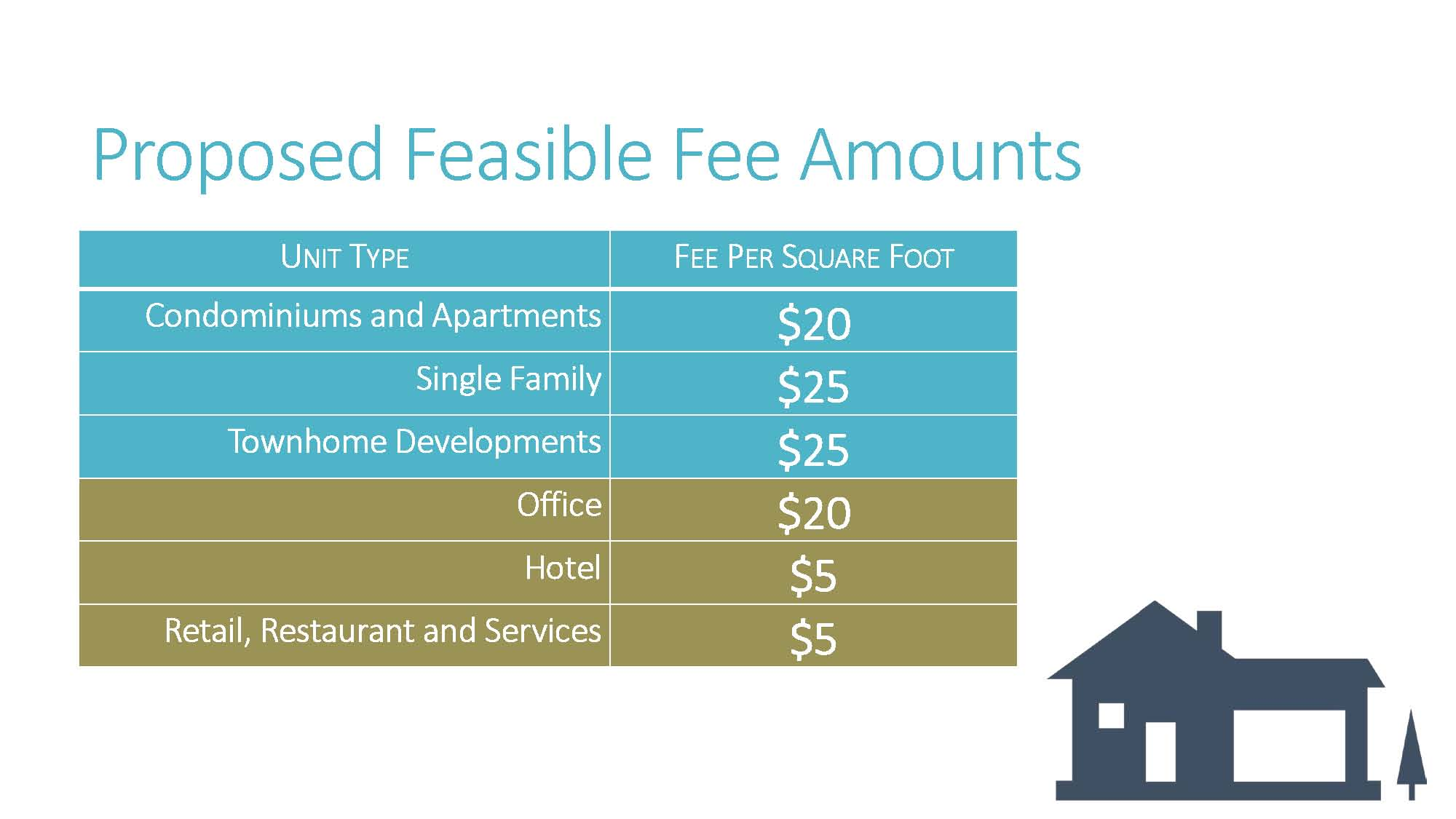 RWC Aff Housing Impact Fee